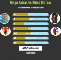 Diego Farias vs Musa Barrow h2h player stats