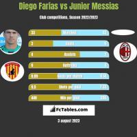 Diego Farias vs Junior Messias h2h player stats