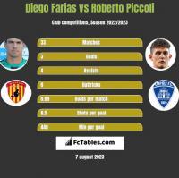 Diego Farias vs Roberto Piccoli h2h player stats