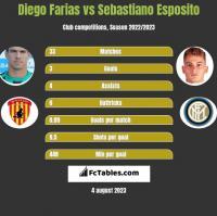 Diego Farias vs Sebastiano Esposito h2h player stats