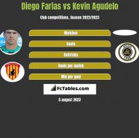 Diego Farias vs Kevin Agudelo h2h player stats