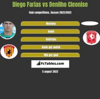 Diego Farias vs Denilho Cleonise h2h player stats