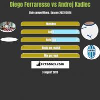 Diego Ferraresso vs Andrej Kadlec h2h player stats