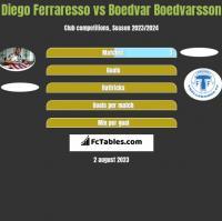 Diego Ferraresso vs Boedvar Boedvarsson h2h player stats