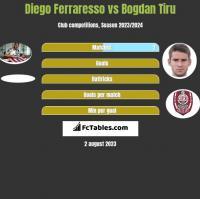 Diego Ferraresso vs Bogdan Tiru h2h player stats