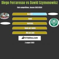 Diego Ferraresso vs Dawid Szymonowicz h2h player stats