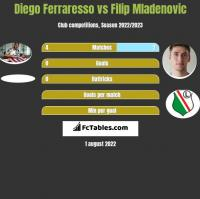 Diego Ferraresso vs Filip Mladenovic h2h player stats