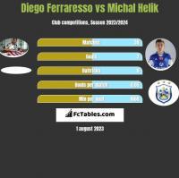 Diego Ferraresso vs Michał Helik h2h player stats