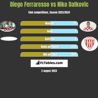 Diego Ferraresso vs Niko Datkovic h2h player stats