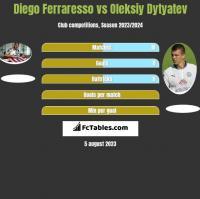 Diego Ferraresso vs Oleksiy Dytyatev h2h player stats