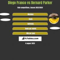 Diego Franco vs Bernard Parker h2h player stats
