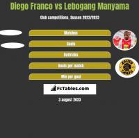 Diego Franco vs Lebogang Manyama h2h player stats