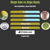 Diego Galo vs Hugo Basto h2h player stats
