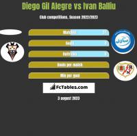 Diego Gil Alegre vs Ivan Balliu h2h player stats
