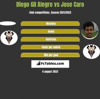 Diego Gil Alegre vs Jose Caro h2h player stats