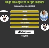 Diego Gil Alegre vs Sergio Sanchez h2h player stats