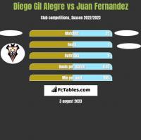 Diego Gil Alegre vs Juan Fernandez h2h player stats