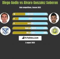 Diego Godin vs Alvaro Gonzalez Soberon h2h player stats