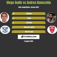 Diego Godin vs Andrea Ranocchia h2h player stats