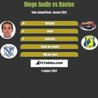 Diego Godin vs Bastos h2h player stats