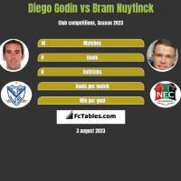 Diego Godin vs Bram Nuytinck h2h player stats