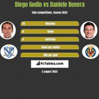 Diego Godin vs Daniele Bonera h2h player stats