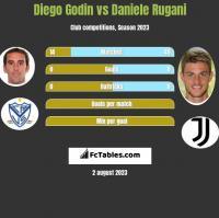 Diego Godin vs Daniele Rugani h2h player stats