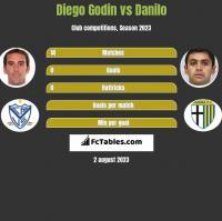 Diego Godin vs Danilo h2h player stats