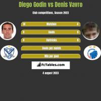 Diego Godin vs Denis Vavro h2h player stats