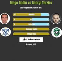 Diego Godin vs Georgi Terziev h2h player stats