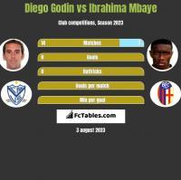 Diego Godin vs Ibrahima Mbaye h2h player stats