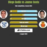 Diego Godin vs Jaume Costa h2h player stats