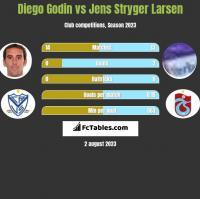 Diego Godin vs Jens Stryger Larsen h2h player stats