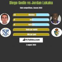 Diego Godin vs Jordan Lukaku h2h player stats