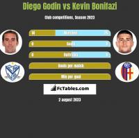 Diego Godin vs Kevin Bonifazi h2h player stats