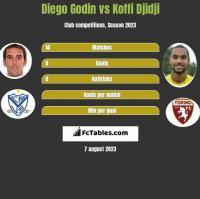 Diego Godin vs Koffi Djidji h2h player stats