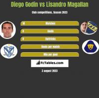 Diego Godin vs Lisandro Magallan h2h player stats
