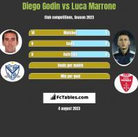 Diego Godin vs Luca Marrone h2h player stats