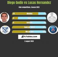 Diego Godin vs Lucas Hernandez h2h player stats