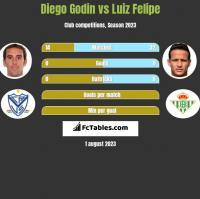 Diego Godin vs Luiz Felipe h2h player stats