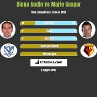 Diego Godin vs Mario Gaspar h2h player stats