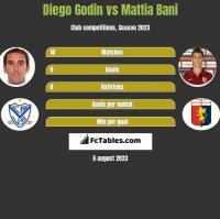 Diego Godin vs Mattia Bani h2h player stats