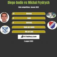 Diego Godin vs Michal Frydrych h2h player stats