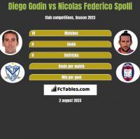 Diego Godin vs Nicolas Federico Spolli h2h player stats