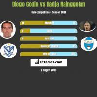 Diego Godin vs Radja Nainggolan h2h player stats