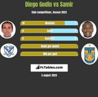 Diego Godin vs Samir h2h player stats