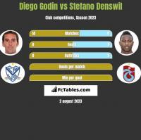 Diego Godin vs Stefano Denswil h2h player stats
