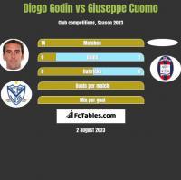 Diego Godin vs Giuseppe Cuomo h2h player stats