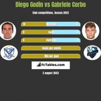 Diego Godin vs Gabriele Corbo h2h player stats