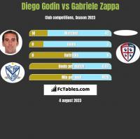Diego Godin vs Gabriele Zappa h2h player stats